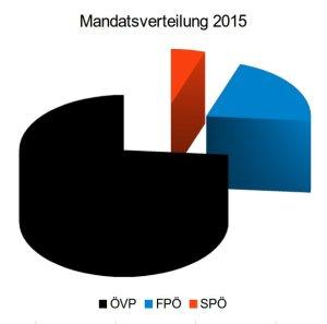 mandatsverteilung_2015