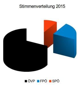 stimmenverteilung_2015