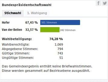 Ergebnis in Perschling, 22. Mai 2016