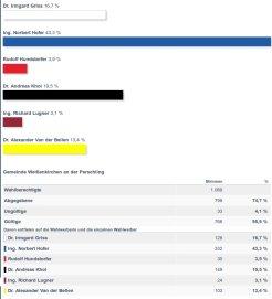 Ergebnis in Perschling, 24. Apri 2016